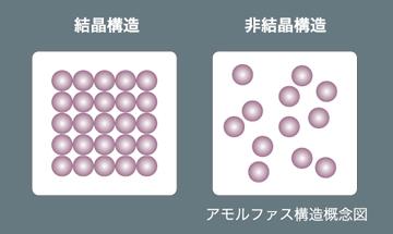 アモルファス構造概念図