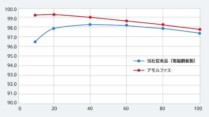 負荷率に対する効率の推移比較表