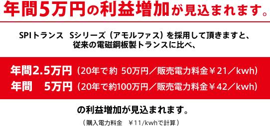従来の電磁鋼版製トランスに比べ年間5万円の利益増加