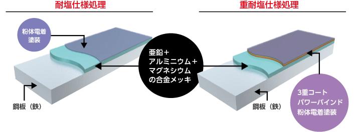 箇体に使用する鋼板の処理イメージ