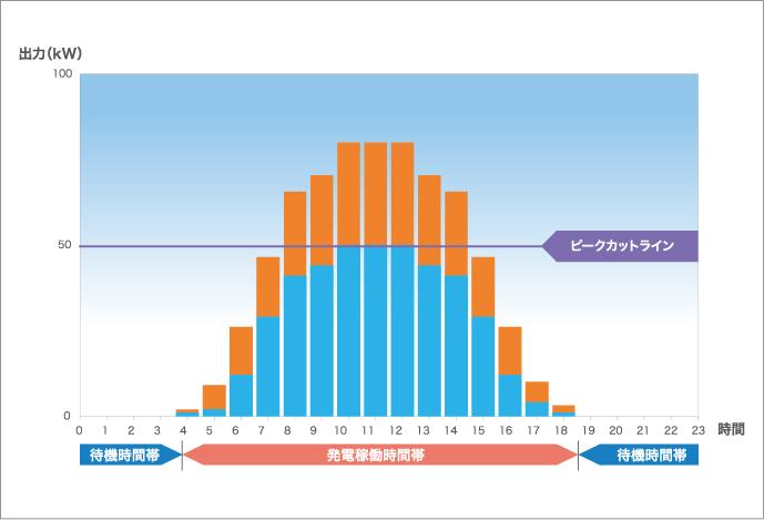 過積載とピークカットの関係図(低圧50kW以下)